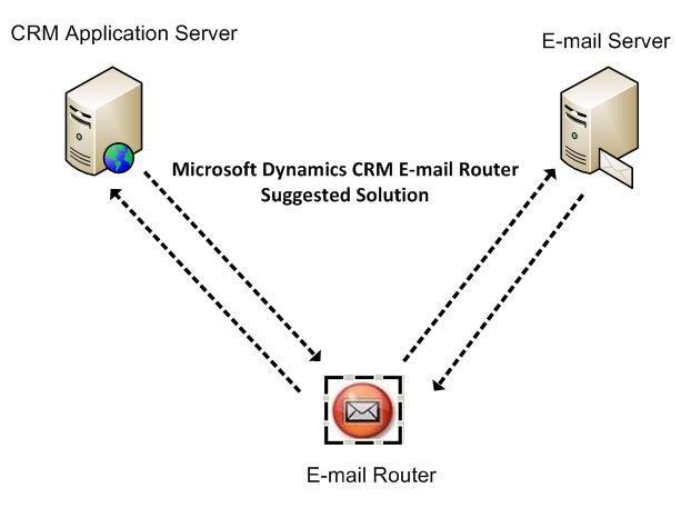 Dynamics Crm Logo. the Microsoft Dynamics CRM